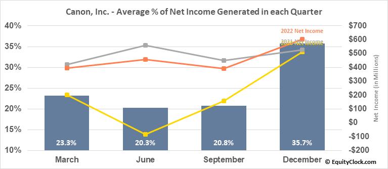 Canon, Inc. (NYSE:CAJ) Net Income Seasonality