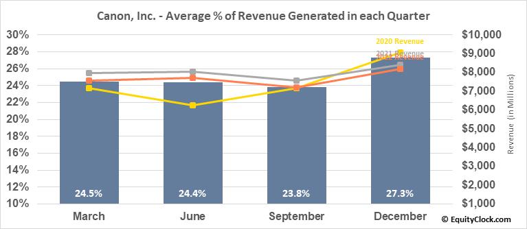 Canon, Inc. (NYSE:CAJ) Revenue Seasonality