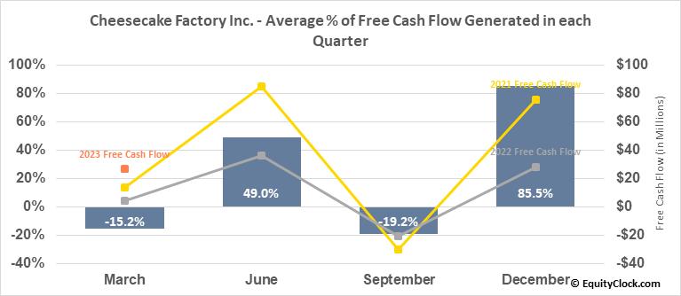Cheesecake Factory Inc. (NASD:CAKE) Free Cash Flow Seasonality