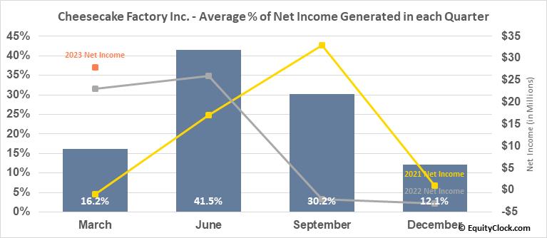 Cheesecake Factory Inc. (NASD:CAKE) Net Income Seasonality