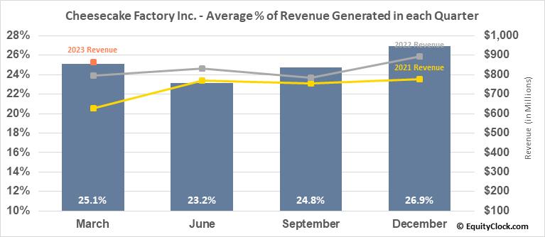 Cheesecake Factory Inc. (NASD:CAKE) Revenue Seasonality