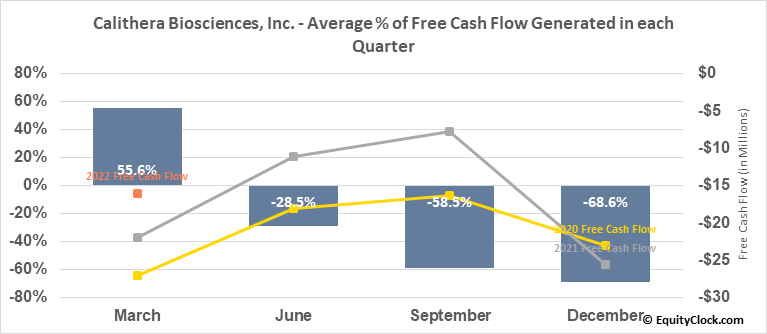 Calithera Biosciences, Inc. (NASD:CALA) Free Cash Flow Seasonality