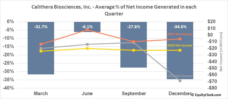 Calithera Biosciences, Inc. (NASD:CALA) Net Income Seasonality