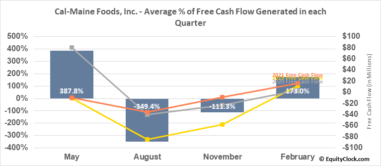 Cal-Maine Foods, Inc. (NASD:CALM) Free Cash Flow Seasonality