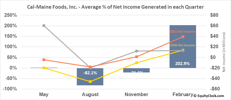 Cal-Maine Foods, Inc. (NASD:CALM) Net Income Seasonality