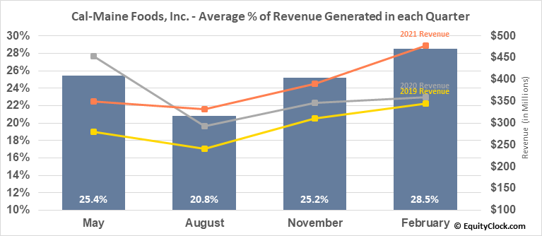 Cal-Maine Foods, Inc. (NASD:CALM) Revenue Seasonality