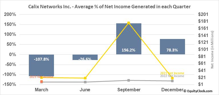 Calix Networks Inc. (NYSE:CALX) Net Income Seasonality