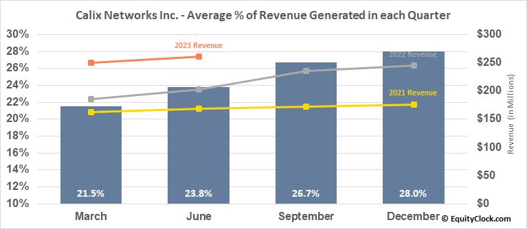 Calix Networks Inc. (NYSE:CALX) Revenue Seasonality