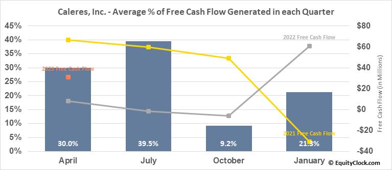Caleres, Inc. (NYSE:CAL) Free Cash Flow Seasonality