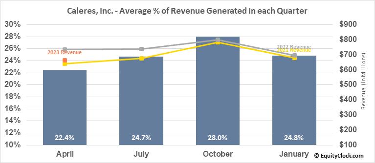 Caleres, Inc. (NYSE:CAL) Revenue Seasonality