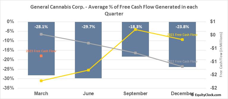 General Cannabis Corp. (OTCMKT:CANN) Free Cash Flow Seasonality