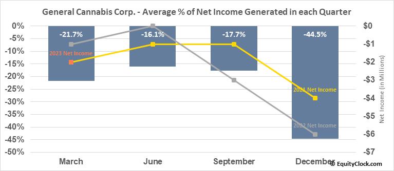 General Cannabis Corp. (OTCMKT:CANN) Net Income Seasonality