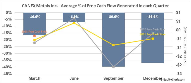 CANEX Metals Inc. (TSXV:CANX.V) Free Cash Flow Seasonality
