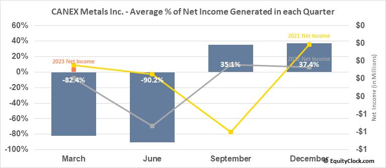 CANEX Metals Inc. (TSXV:CANX.V) Net Income Seasonality