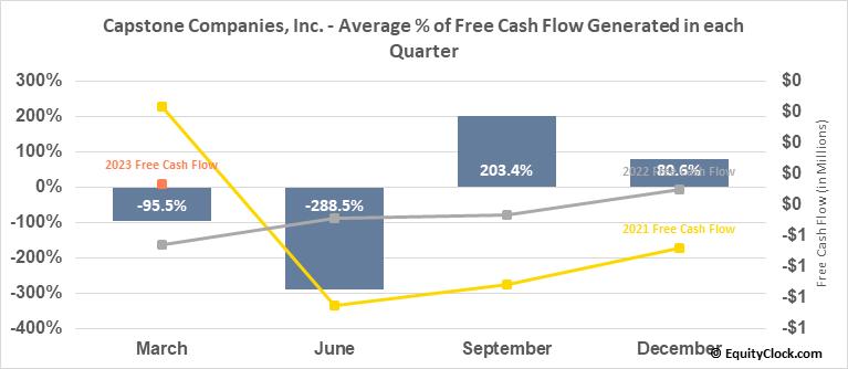 Capstone Companies, Inc. (OTCMKT:CAPC) Free Cash Flow Seasonality