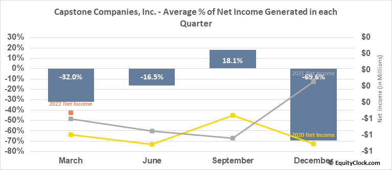 Capstone Companies, Inc. (OTCMKT:CAPC) Net Income Seasonality
