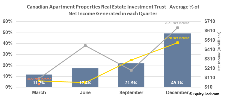 Canadian Apartment Properties Real Estate Investment Trust (TSE:CAR/UN.TO) Net Income Seasonality