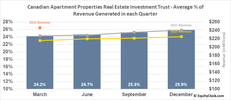 Canadian Apartment Properties Real Estate Investment Trust (TSE:CAR/UN.TO) Revenue Seasonality