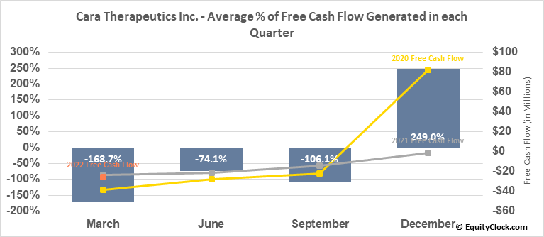 Cara Therapeutics Inc. (NASD:CARA) Free Cash Flow Seasonality