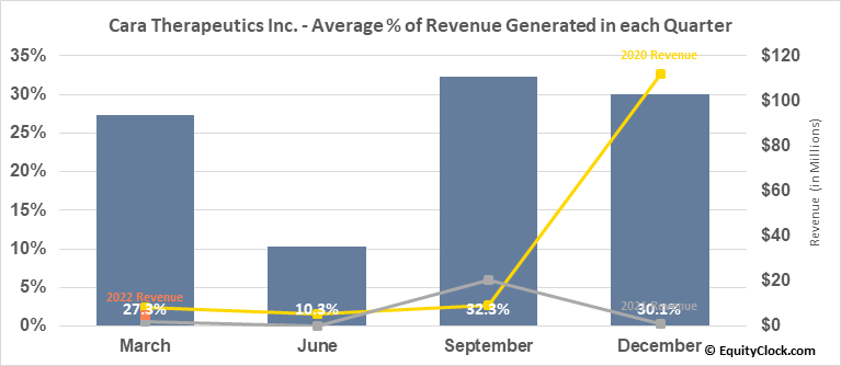 Cara Therapeutics Inc. (NASD:CARA) Revenue Seasonality