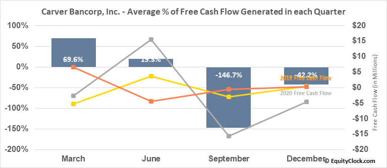 Carver Bancorp, Inc. (NASD:CARV) Free Cash Flow Seasonality
