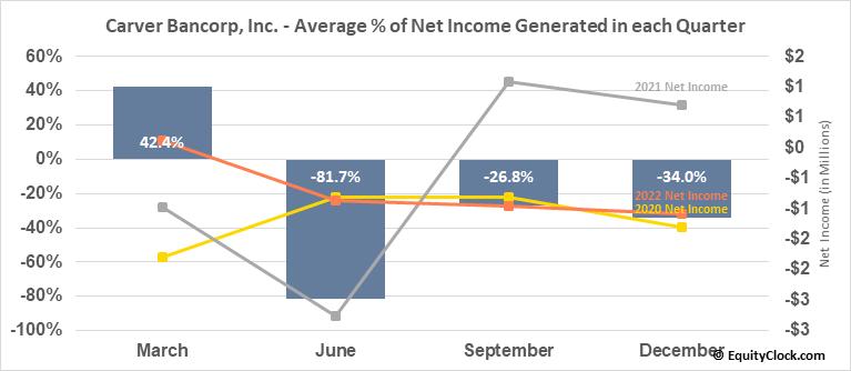 Carver Bancorp, Inc. (NASD:CARV) Net Income Seasonality