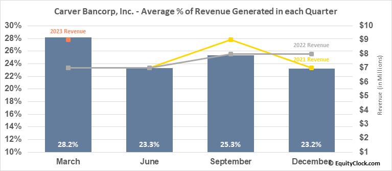 Carver Bancorp, Inc. (NASD:CARV) Revenue Seasonality