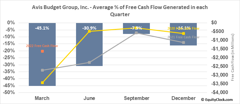 Avis Budget Group, Inc. (NASD:CAR) Free Cash Flow Seasonality