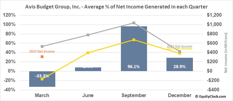 Avis Budget Group, Inc. (NASD:CAR) Net Income Seasonality