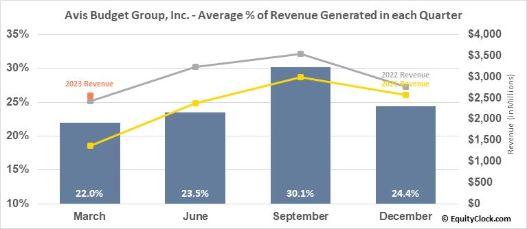 Avis Budget Group, Inc. (NASD:CAR) Revenue Seasonality