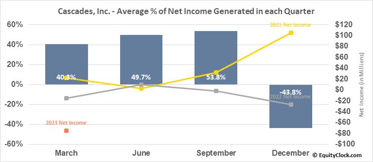 Cascades, Inc. (TSE:CAS.TO) Net Income Seasonality