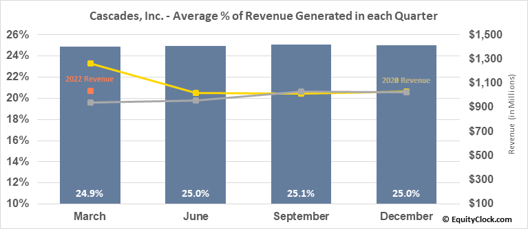 Cascades, Inc. (TSE:CAS.TO) Revenue Seasonality