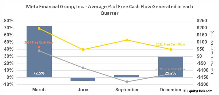 Meta Financial Group, Inc. (NASD:CASH) Free Cash Flow Seasonality
