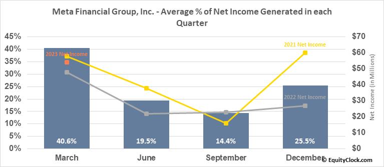 Meta Financial Group, Inc. (NASD:CASH) Net Income Seasonality
