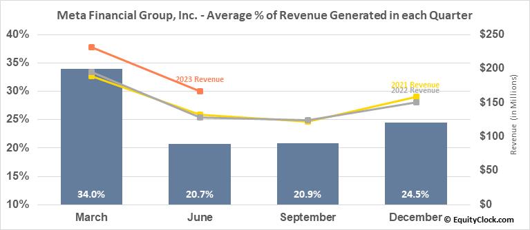 Meta Financial Group, Inc. (NASD:CASH) Revenue Seasonality