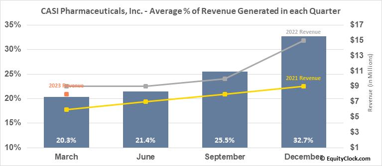 CASI Pharmaceuticals, Inc. (NASD:CASI) Revenue Seasonality