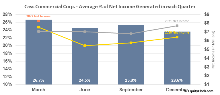 Cass Commercial Corp. (NASD:CASS) Net Income Seasonality