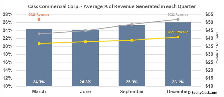 Cass Commercial Corp. (NASD:CASS) Revenue Seasonality