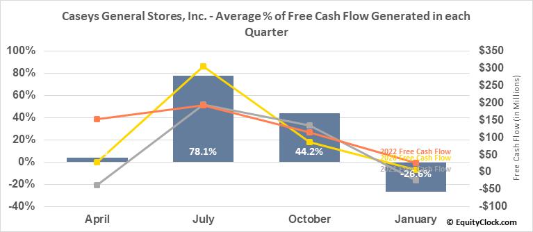 Caseys General Stores, Inc. (NASD:CASY) Free Cash Flow Seasonality