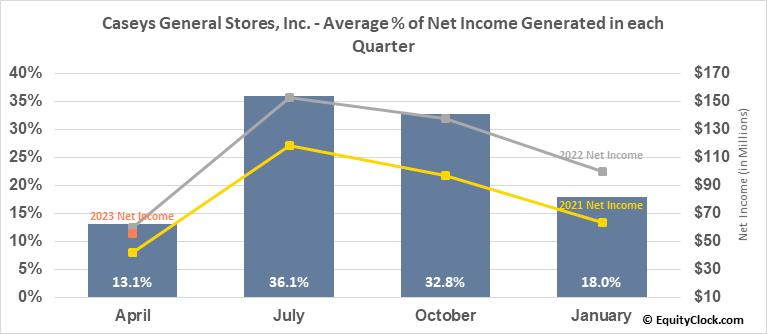 Caseys General Stores, Inc. (NASD:CASY) Net Income Seasonality