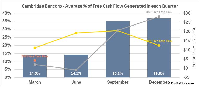 Cambridge Bancorp (NASD:CATC) Free Cash Flow Seasonality