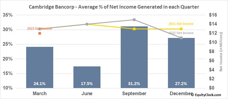 Cambridge Bancorp (NASD:CATC) Net Income Seasonality