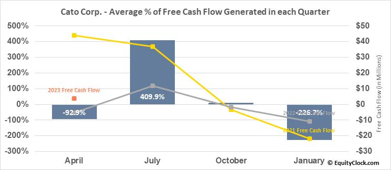 Cato Corp. (NYSE:CATO) Free Cash Flow Seasonality