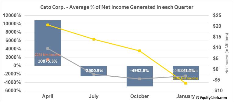 Cato Corp. (NYSE:CATO) Net Income Seasonality