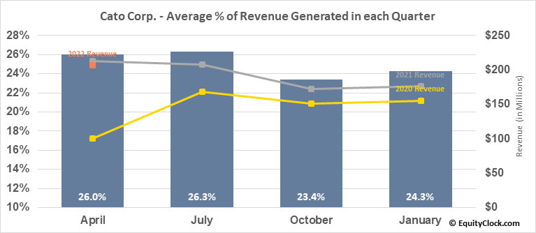 Cato Corp. (NYSE:CATO) Revenue Seasonality