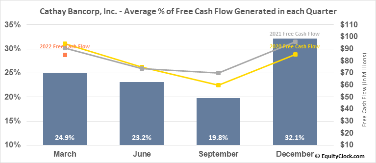 Cathay Bancorp, Inc. (NASD:CATY) Free Cash Flow Seasonality