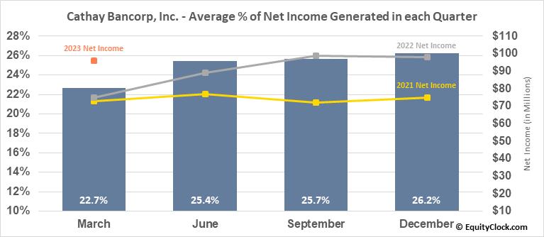 Cathay Bancorp, Inc. (NASD:CATY) Net Income Seasonality
