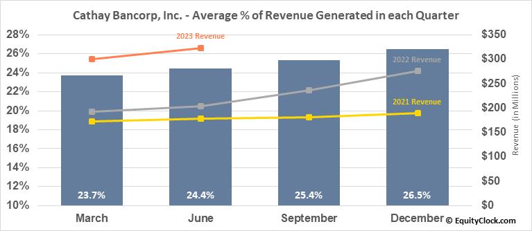 Cathay Bancorp, Inc. (NASD:CATY) Revenue Seasonality