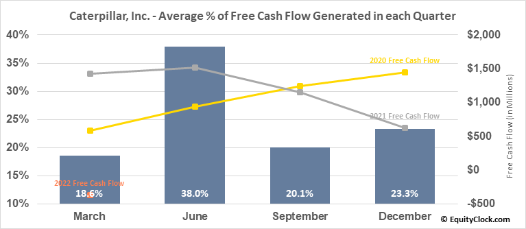 Caterpillar, Inc. (NYSE:CAT) Free Cash Flow Seasonality
