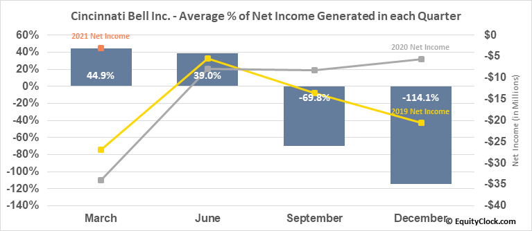 Cincinnati Bell Inc. (NYSE:CBB) Net Income Seasonality